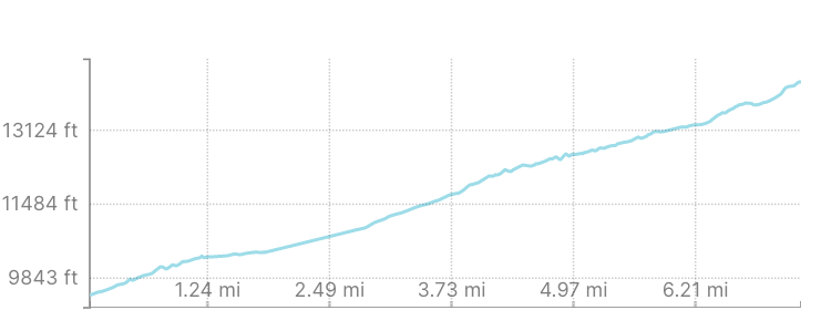 Baldwin Gulch Elevation Gain Profile - Mount Antero