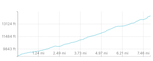 Browns Creek Trail Elevation Gain Profile - Mount Antero
